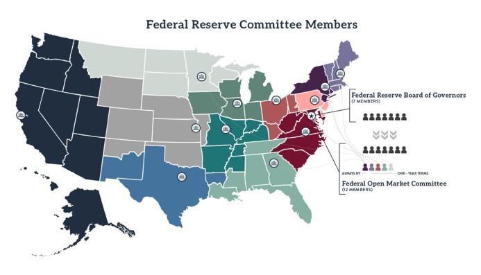 Federal Bank Members 2020