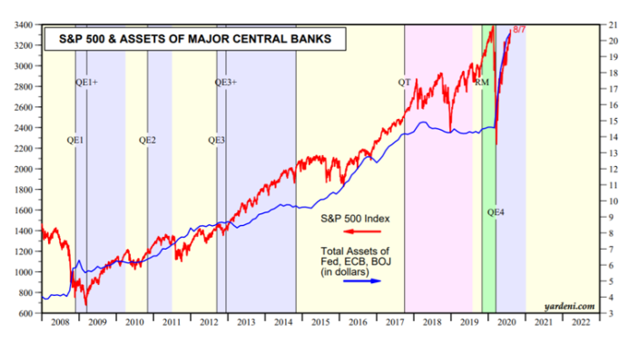 s&p 500 central bank assets