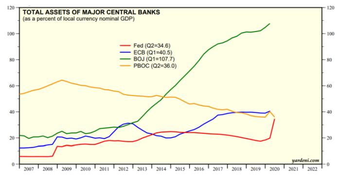 total assets gdp balance sheets