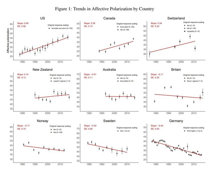 Trends in Affective Polarization by Country