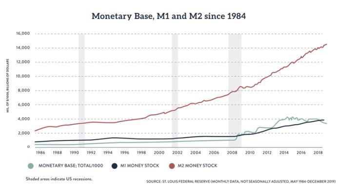 Monetary Aggregates Chart 1984-2019