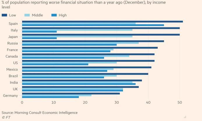 worsening financial situation