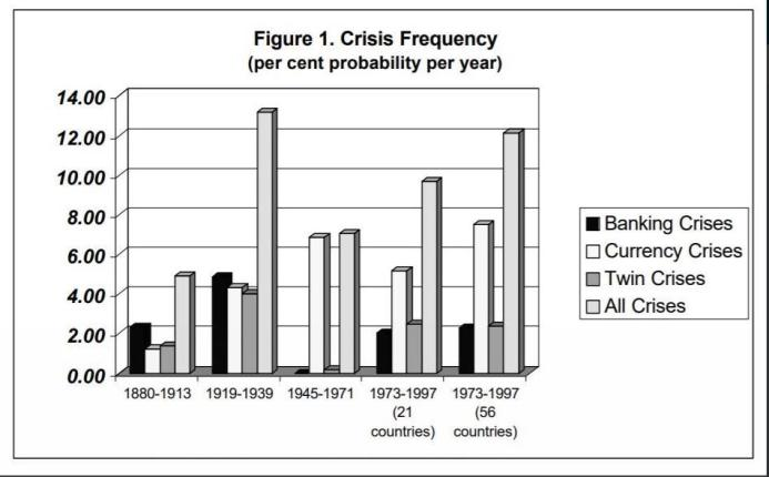 crises frequency