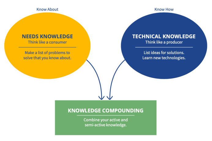 the Two Kinds of Knowledge Entrepreneurs Mus Have