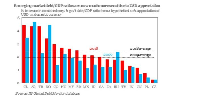 emerging market debt to gdp