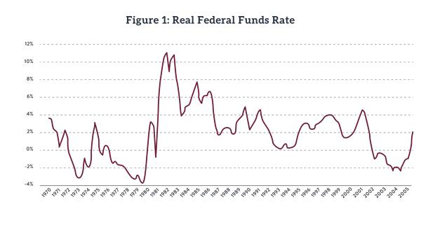 real funds rate