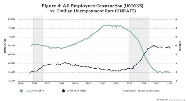 employment construction and civilian