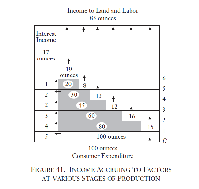 income to land and labor