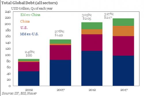 global debt 2017