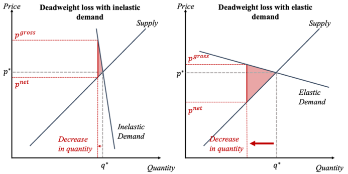 elastic and inelastic demand tax wedge