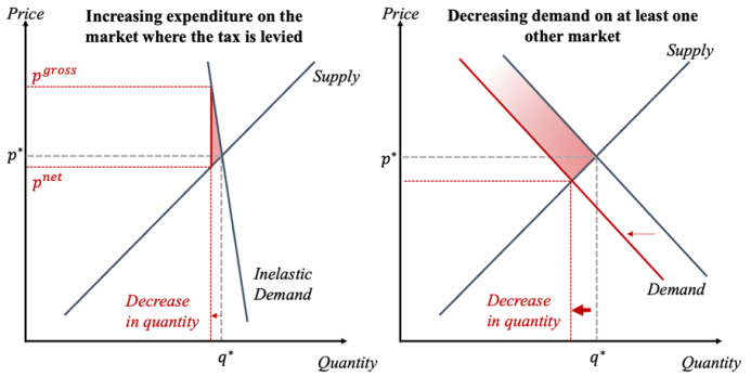 inelastic demand total welfare loss