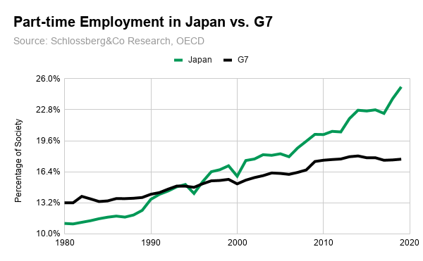 Japanese part-time employment jobs