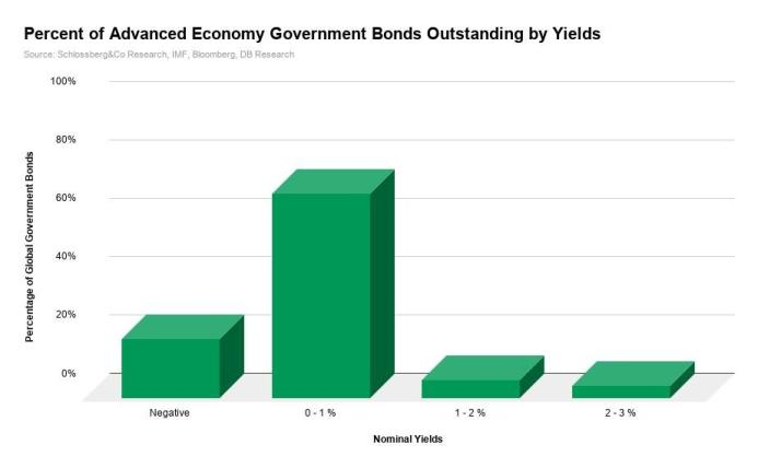 government bonds yield