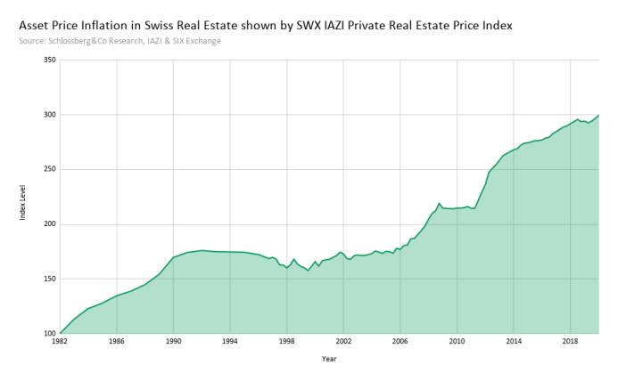 Swiss asset price inflation