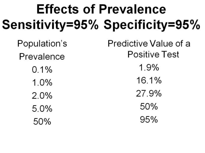 Prevalence and Specificity Covid