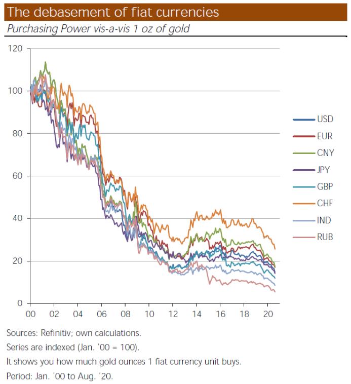 fiat debasement gold prices