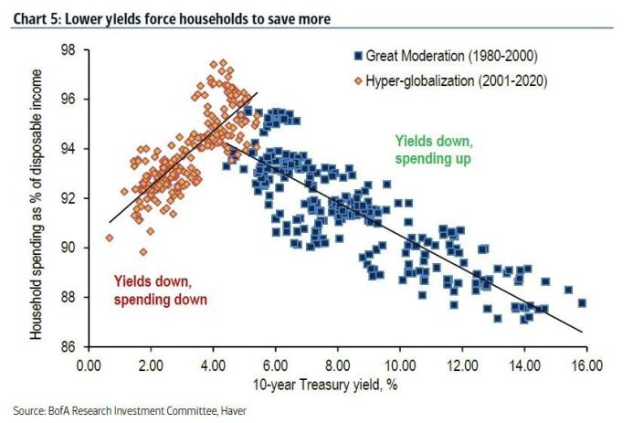 lower yields savings