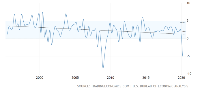 US economic growth