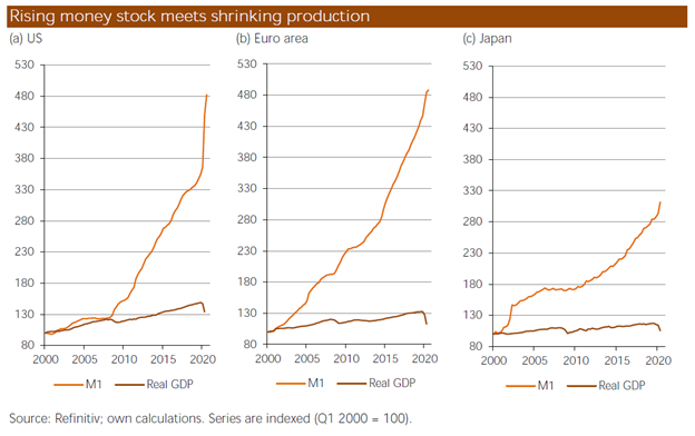 Rising Money Stock Meets Shrinking Production