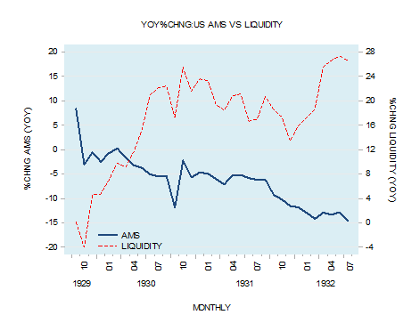 US AMS vs. Liquidity