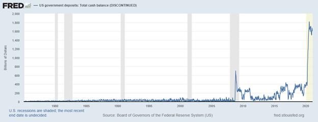 US gov deposits