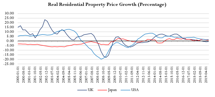 real residential property price growth affordable housing uk usa japan