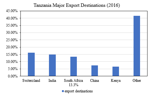 Tanzanian exports