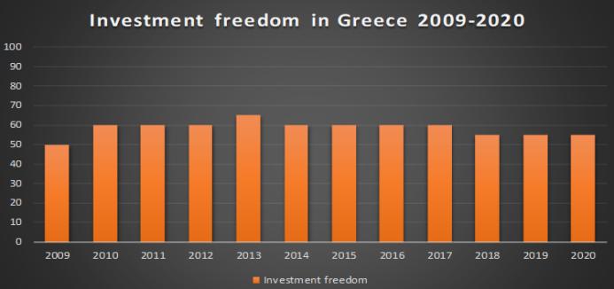Greek investment freedom