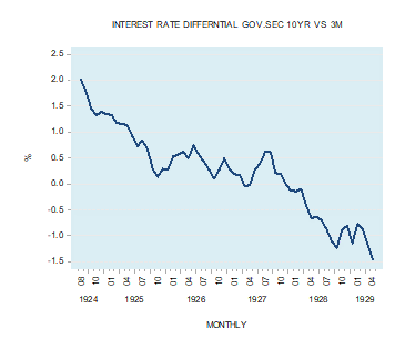 3-month vs 10-year T-Bill rate