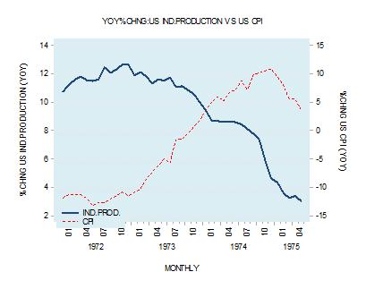 US CPI vs industrial production