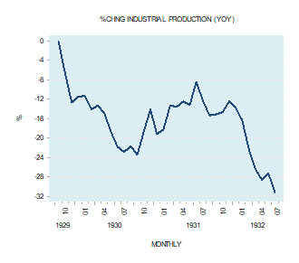 change in industrial production