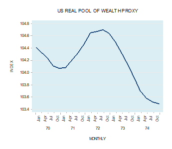 pool of US wealth