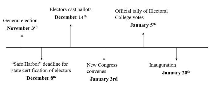 election 2020 timeline